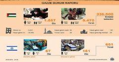 Gazze Durum Raporu
