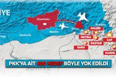 PKK'ya Yönelik Hava Saldırılarının Bilançosu Belli Oldu