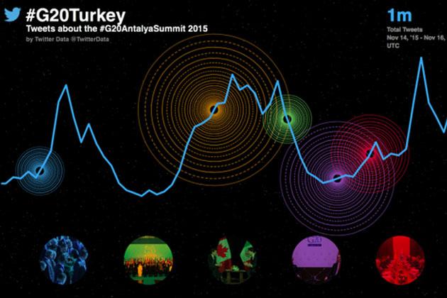 G20 Süresince 1 Milyon Tweet Atıldı