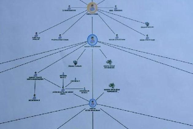 FETÖ'cü Hainlerin Örgütlenme Şeması Ortaya Çıktı