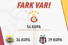 Kupa Sonrası Galatasaray'dan İddialı Paylaşım